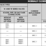 Sporlan Solenoid Selection Chart