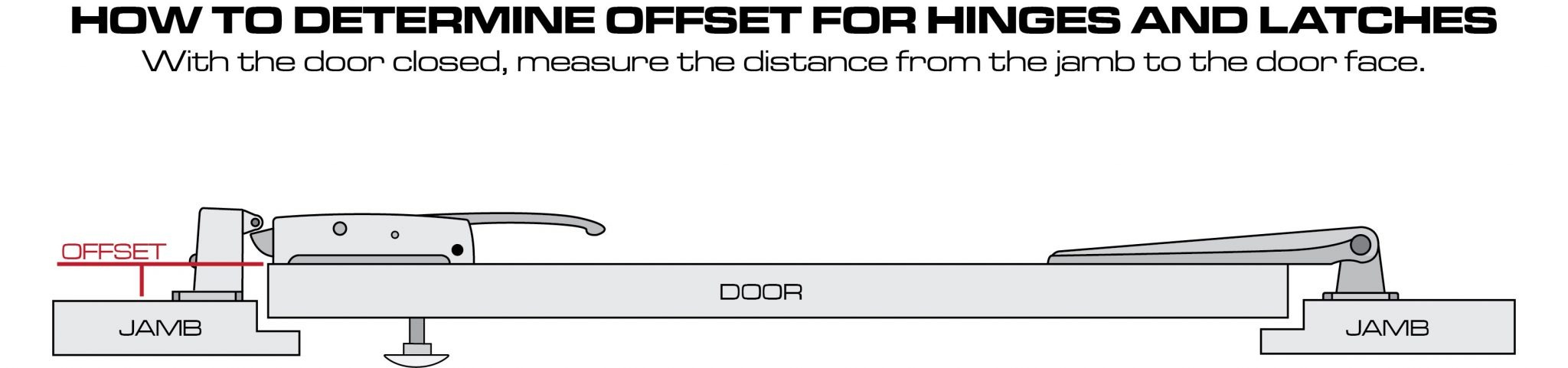 How to determine offset